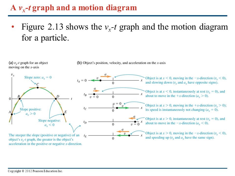 A vx-t graph and a motion diagram