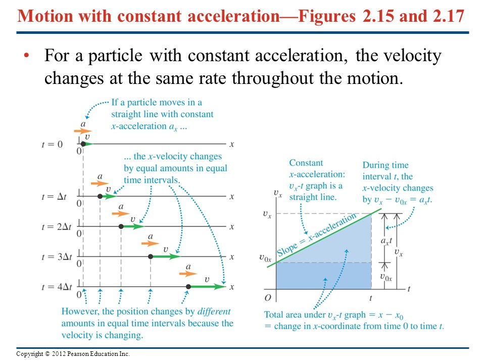 Motion with constant acceleration—Figures 2.15 and 2.17