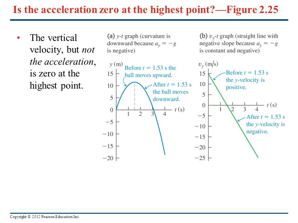 Is the acceleration zero at the highest point —Figure 2.25