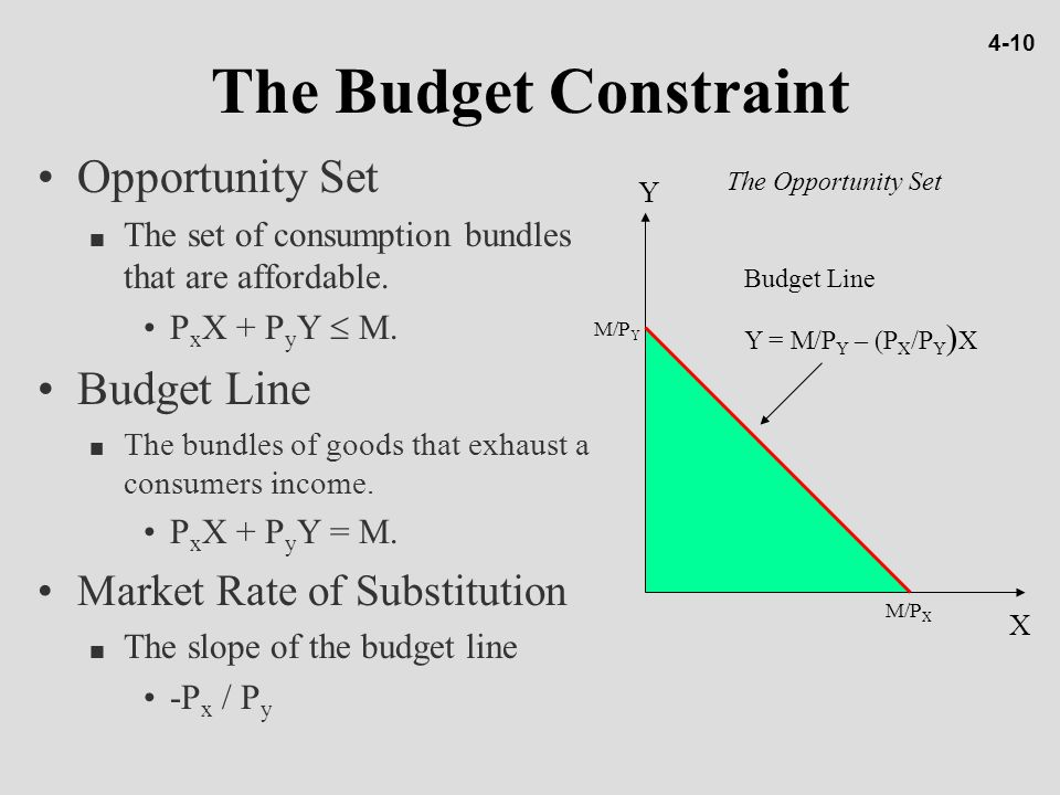 The Budget Constraint Opportunity Set Budget Line