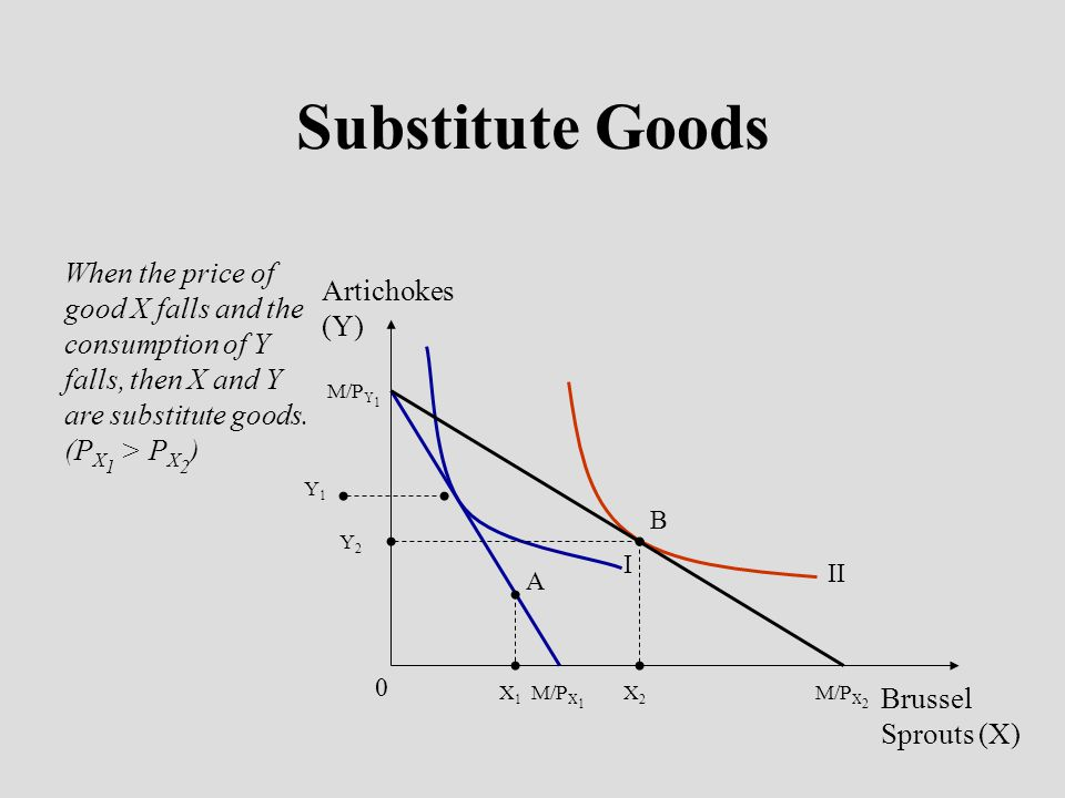 Substitute Goods When the price of good X falls and the consumption of Y falls, then X and Y are substitute goods. (PX1 > PX2)