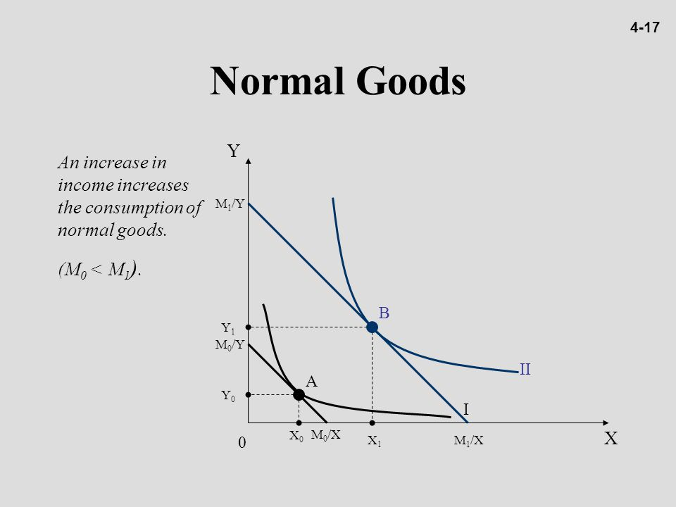 4-17 Normal Goods. Y. An increase in income increases the consumption of normal goods. (M0 < M1).