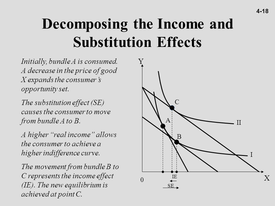 Decomposing the Income and Substitution Effects