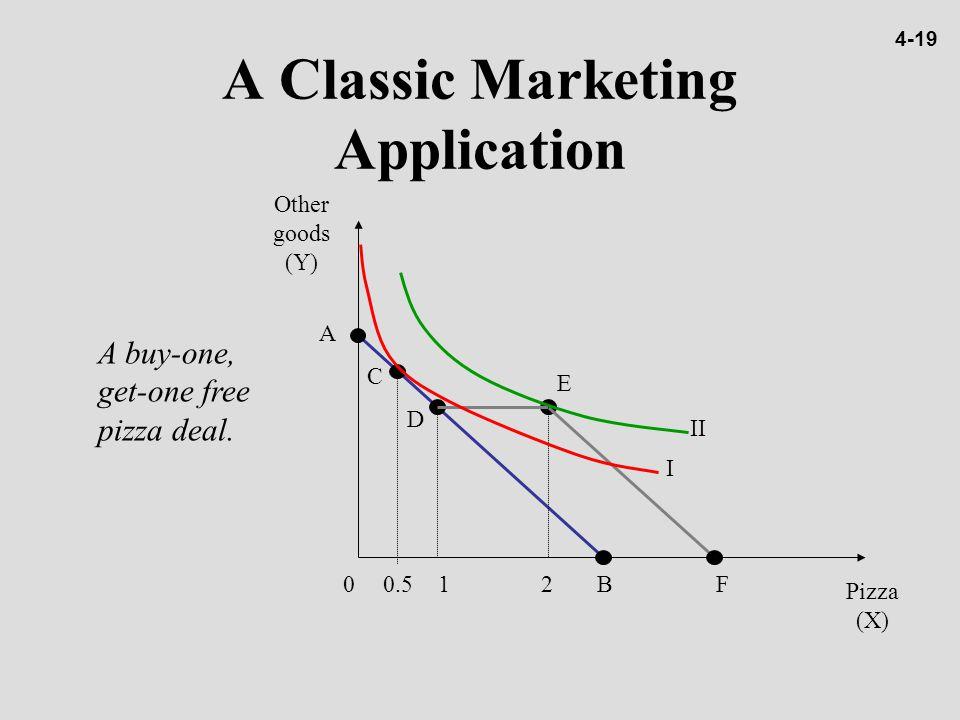 A Classic Marketing Application