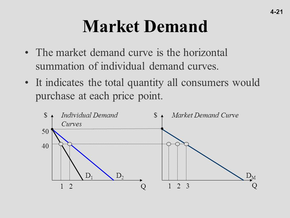 4-21 Market Demand. The market demand curve is the horizontal summation of individual demand curves.