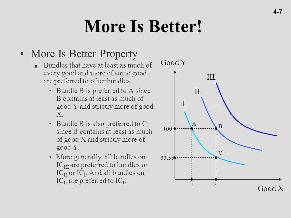 More Is Better! More Is Better Property Good Y III. II. I. Good X