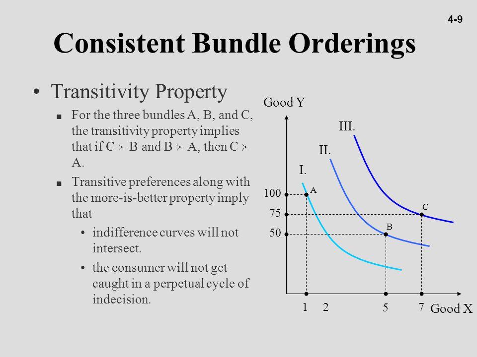 Consistent Bundle Orderings