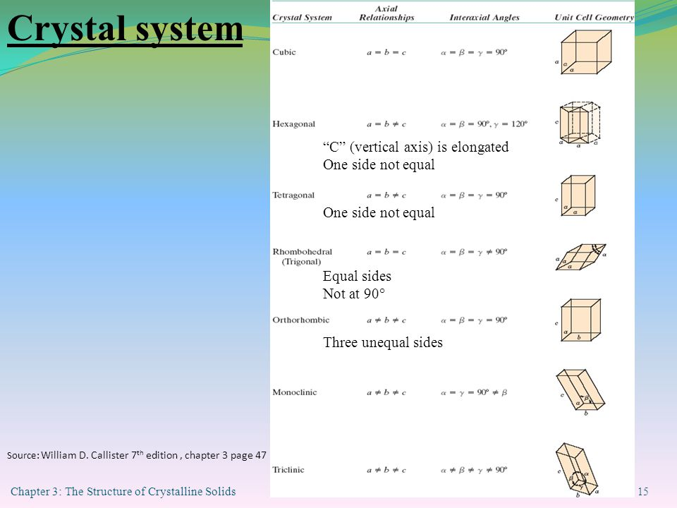 Crystal system C (vertical axis) is elongated One side not equal