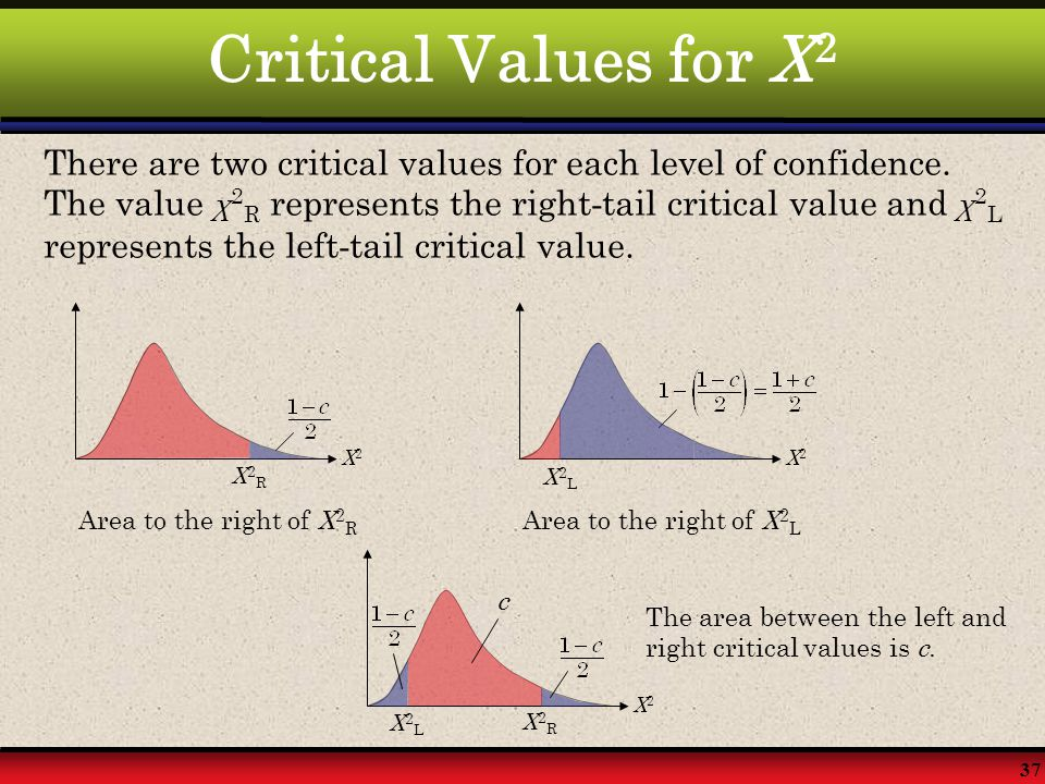 Critical Values for X2
