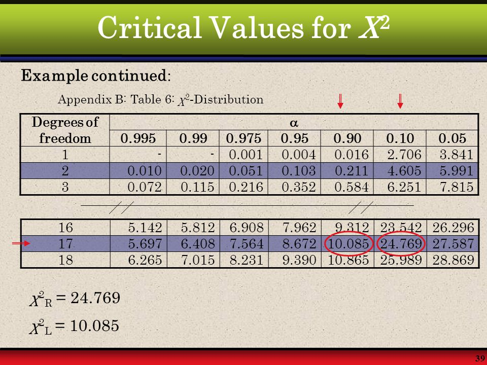 Critical Values for X2 Example continued: χ2R = 24.769 χ2L = 10.085