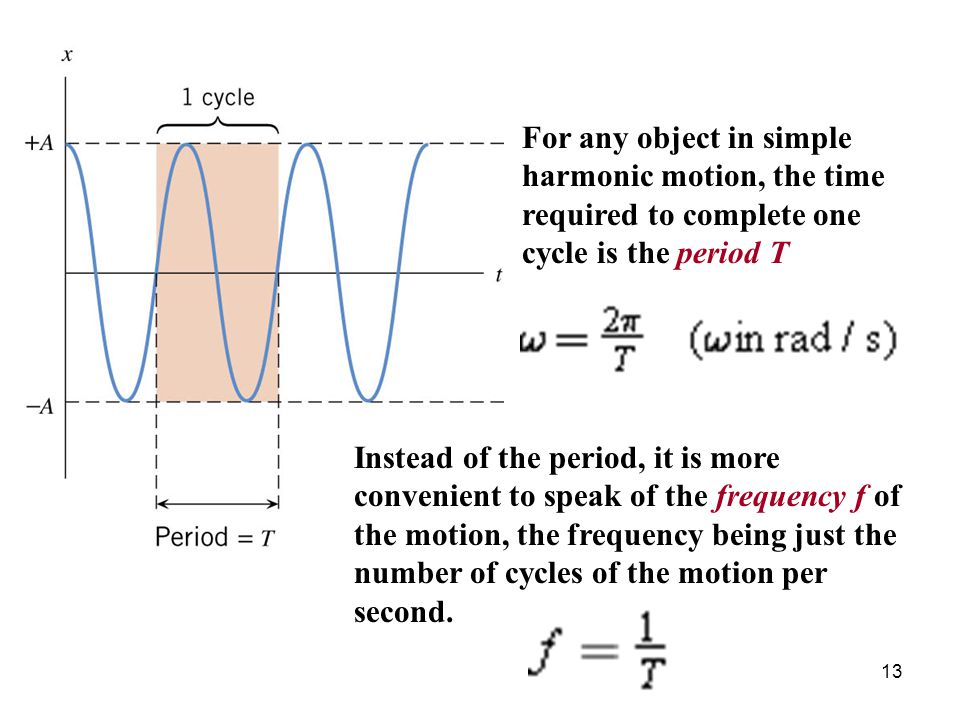 For any object in simple harmonic motion, the time required to complete one cycle is the period T