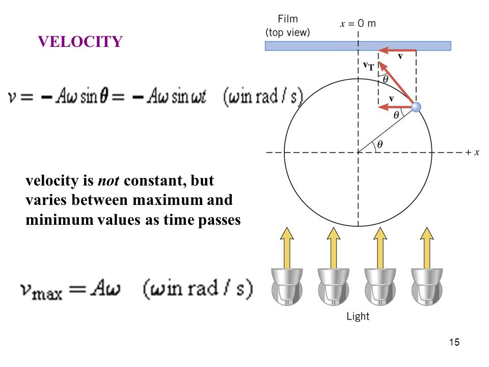VELOCITY velocity is not constant, but varies between maximum and minimum values as time passes