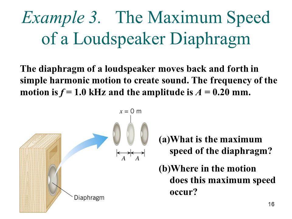 Example 3. The Maximum Speed of a Loudspeaker Diaphragm