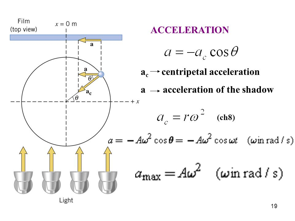 ac centripetal acceleration a acceleration of the shadow
