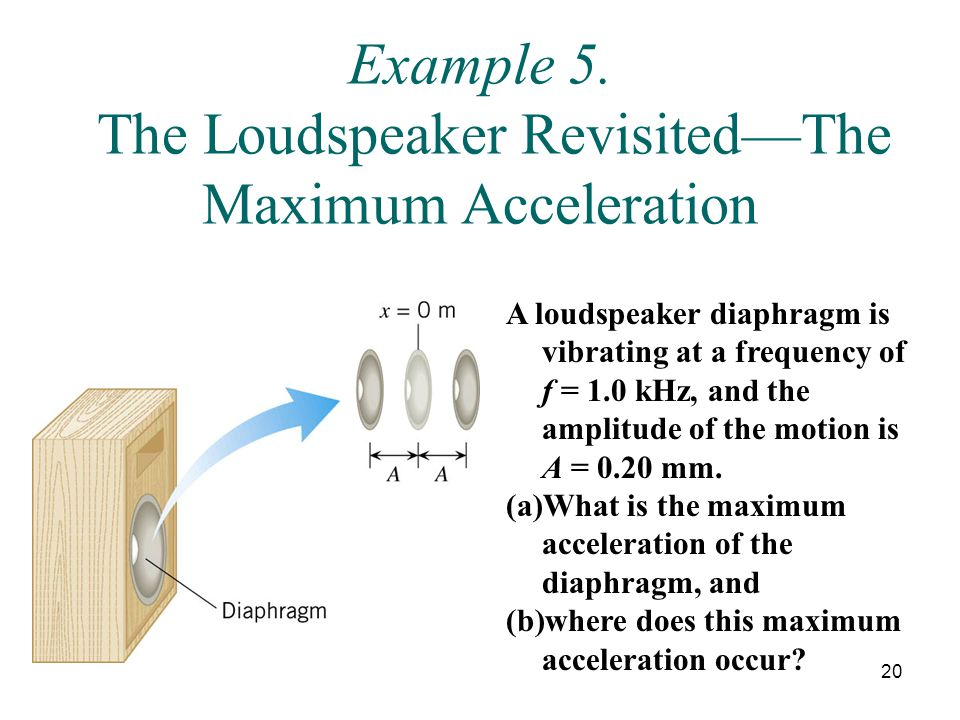 Example 5. The Loudspeaker Revisited—The Maximum Acceleration