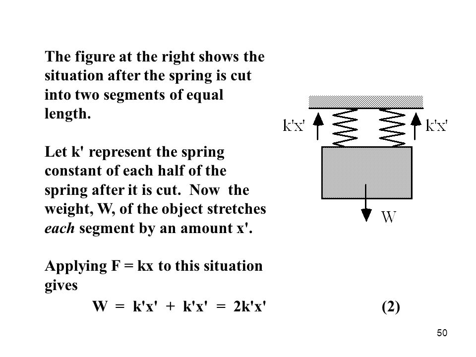 The figure at the right shows the situation after the spring is cut into two segments of equal length.
