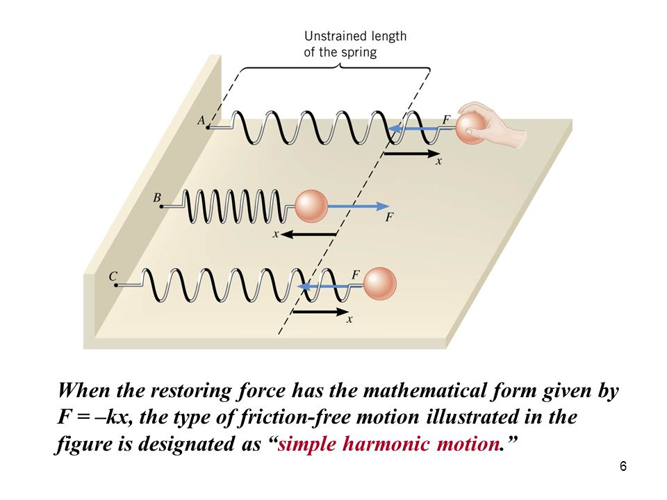 When the restoring force has the mathematical form given by F = –kx, the type of friction-free motion illustrated in the figure is designated as simple harmonic motion.