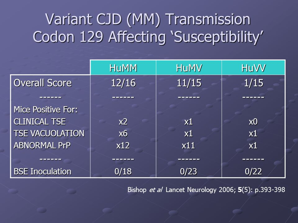 Variant CJD (MM) Transmission Codon 129 Affecting 'Susceptibility'
