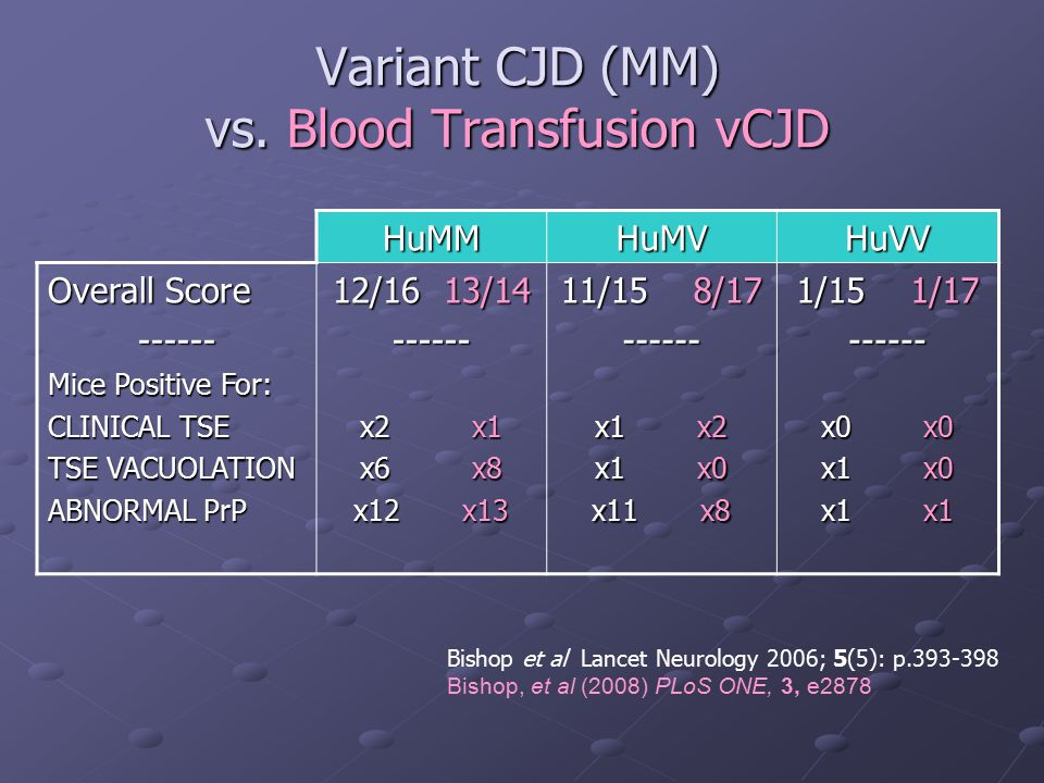 Variant CJD (MM) vs. Blood Transfusion vCJD