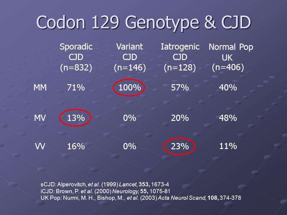 Codon 129 Genotype & CJD Sporadic CJD (n=832) Variant (n=146)
