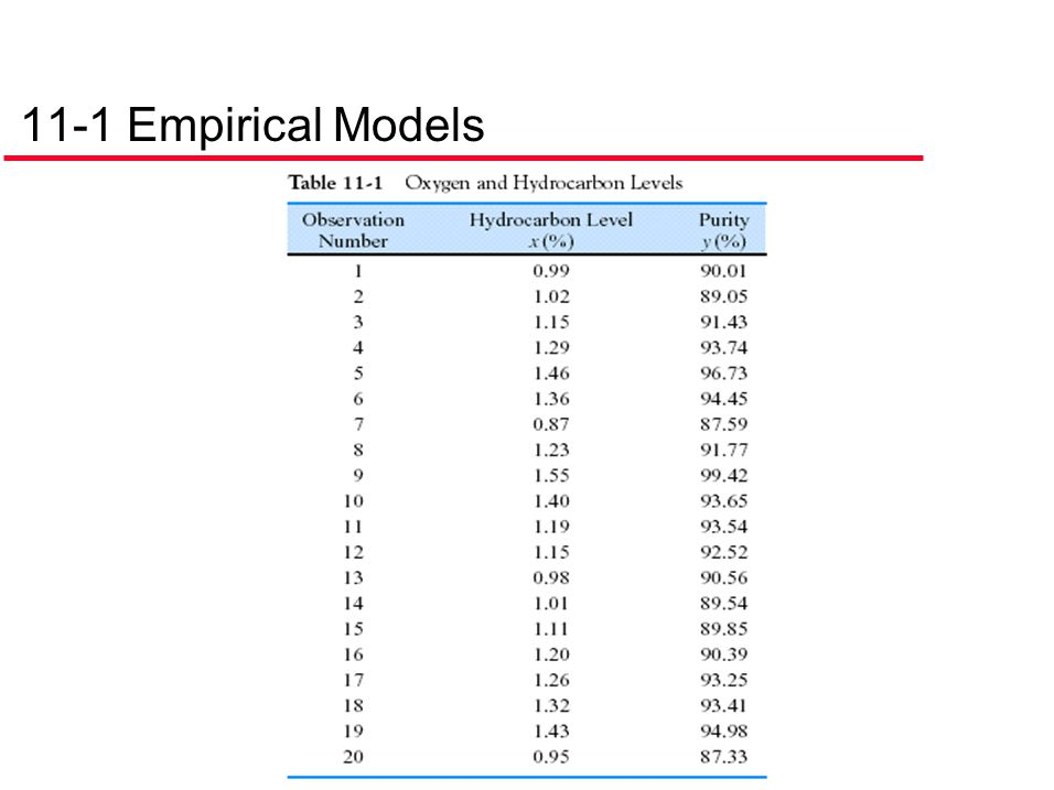 11-1 Empirical Models