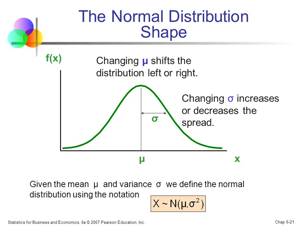 The Normal Distribution Shape