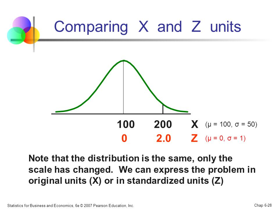 Comparing X and Z units 100 200 X 2.0 Z