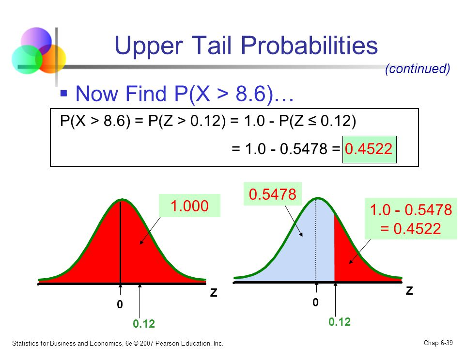 Upper Tail Probabilities