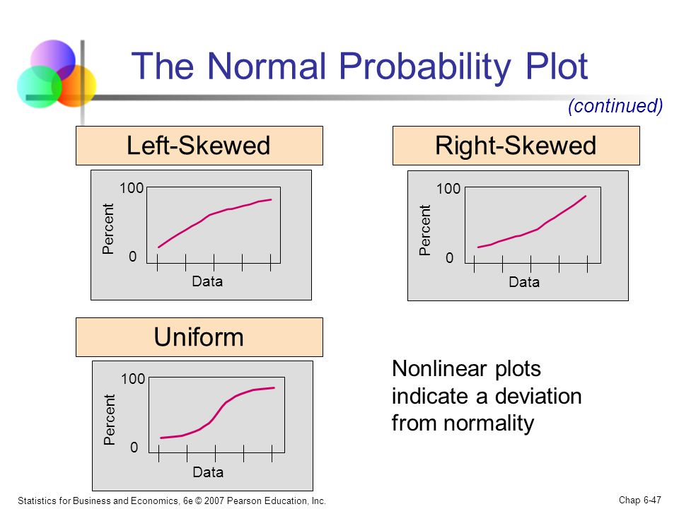 The Normal Probability Plot