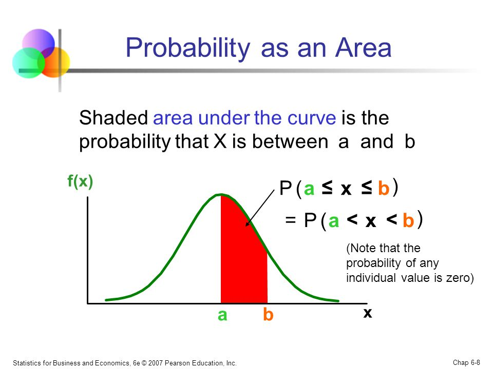 Probability as an Area Shaded area under the curve is the probability that X is between a and b.