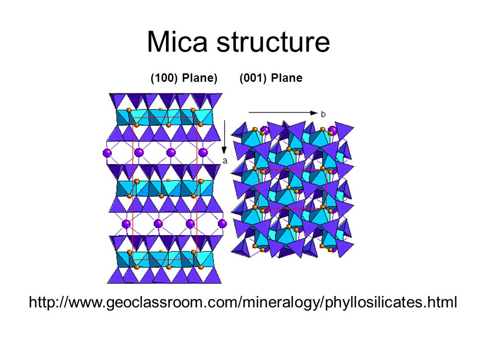 Mica structure (100) Plane) (001) Plane http://www.geoclassroom.com/mineralogy/phyllosilicates.html