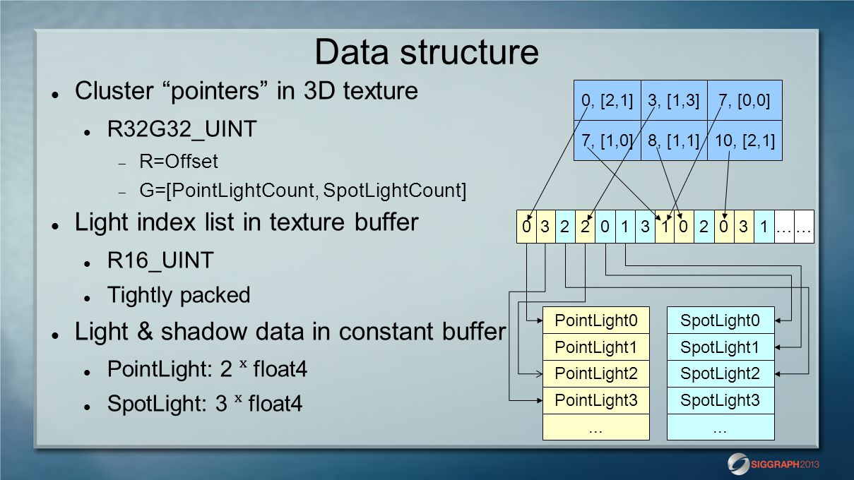Data structure Cluster pointers in 3D texture