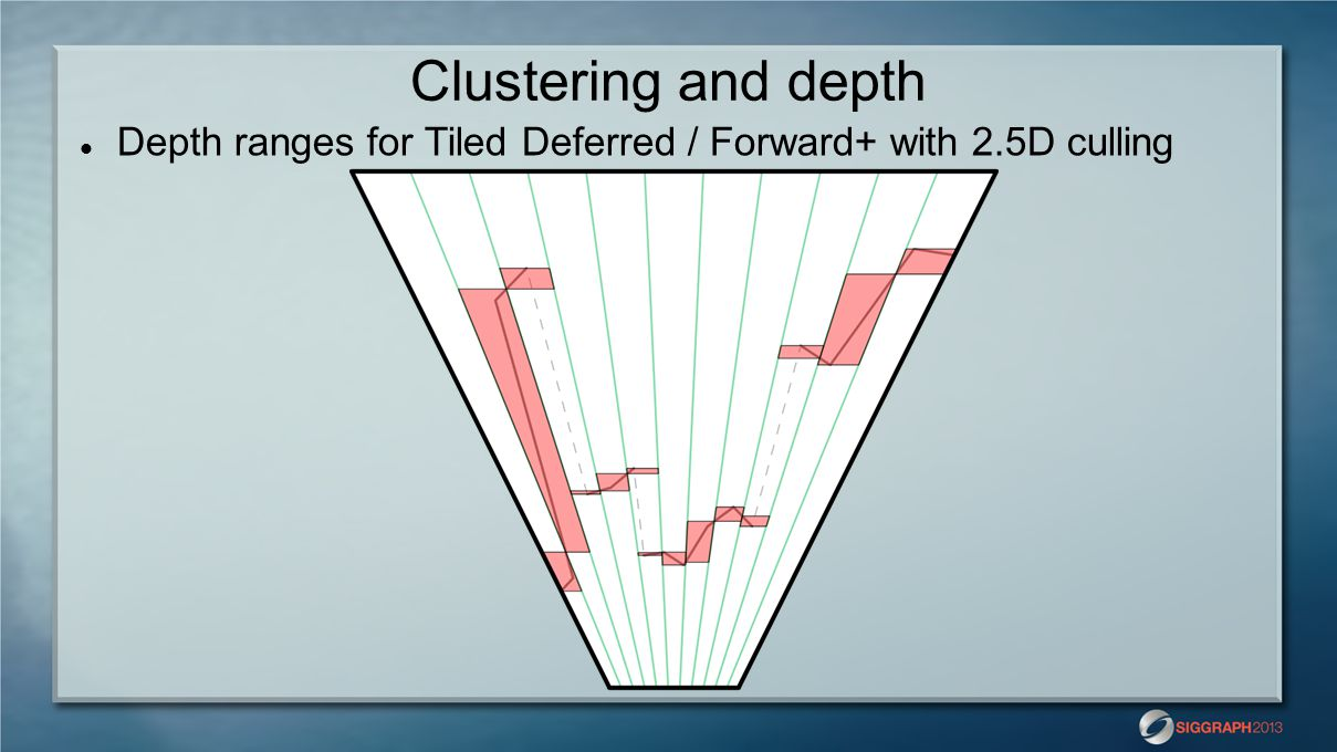 Clustering and depth Depth ranges for Tiled Deferred / Forward+ with 2.5D culling.