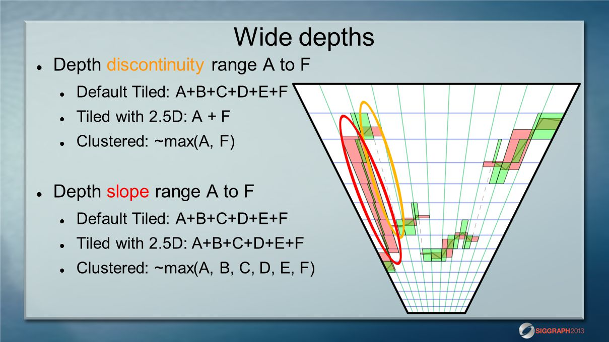 Wide depths Depth discontinuity range A to F Depth slope range A to F
