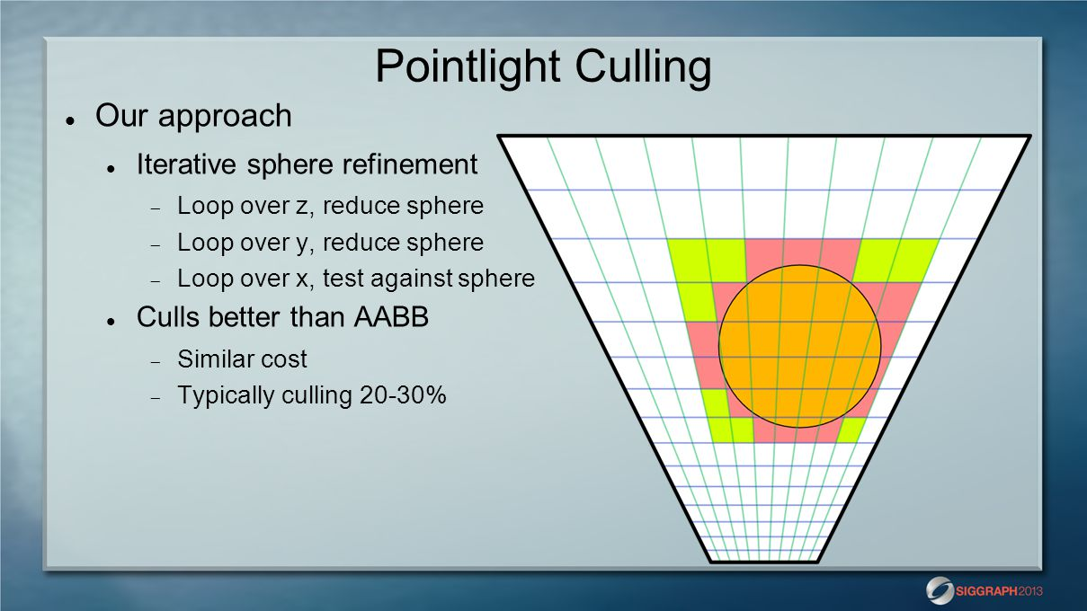 Pointlight Culling Our approach Iterative sphere refinement