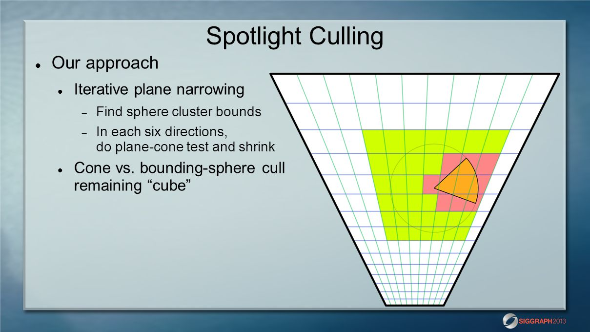 Spotlight Culling Our approach Iterative plane narrowing