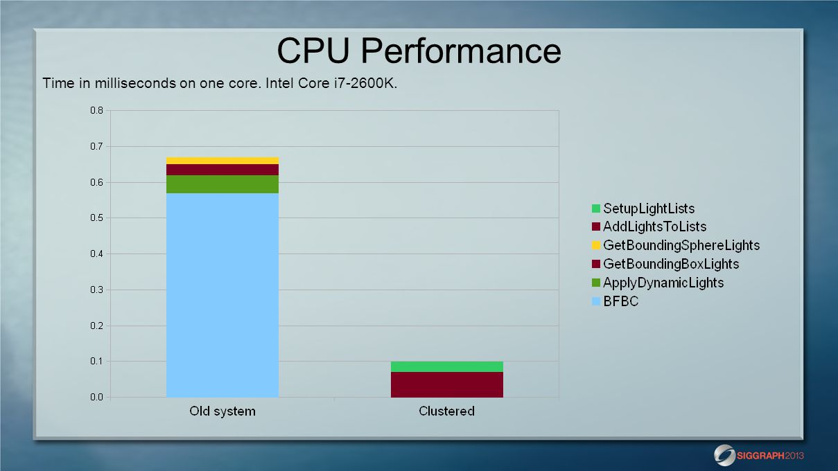 CPU Performance Time in milliseconds on one core. Intel Core i7-2600K.