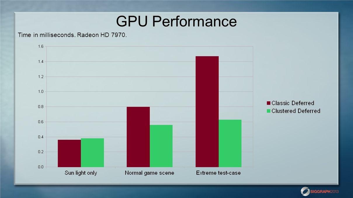 GPU Performance Time in milliseconds. Radeon HD 7970.