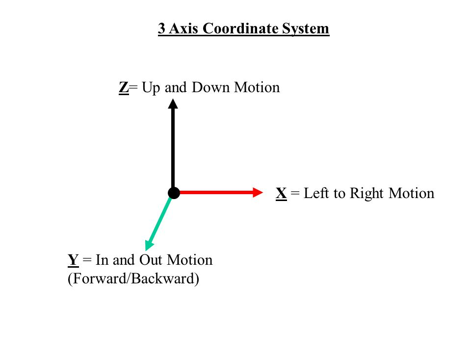 3 Axis Coordinate System