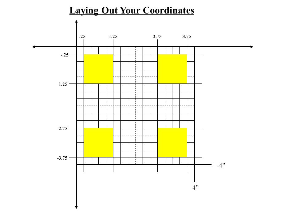 Laying Out Your Coordinates