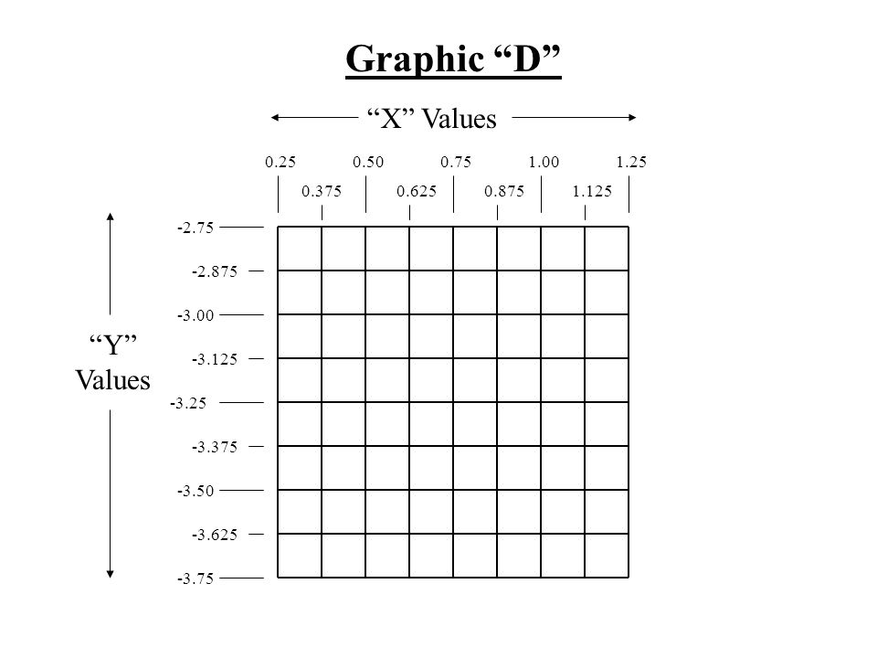 Graphic D X Values Y Values 0.25 0.50 0.75 1.00 1.25 0.375 0.625