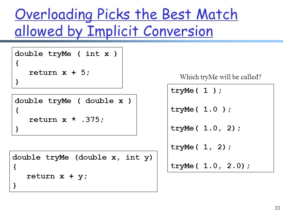 Overloading Picks the Best Match allowed by Implicit Conversion