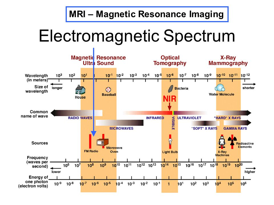 electromagnetic field in mri An electromagnetic field (also emf or em field) is a physical field produced by electrically charged objects  static magnetic fields: see mri#safety.