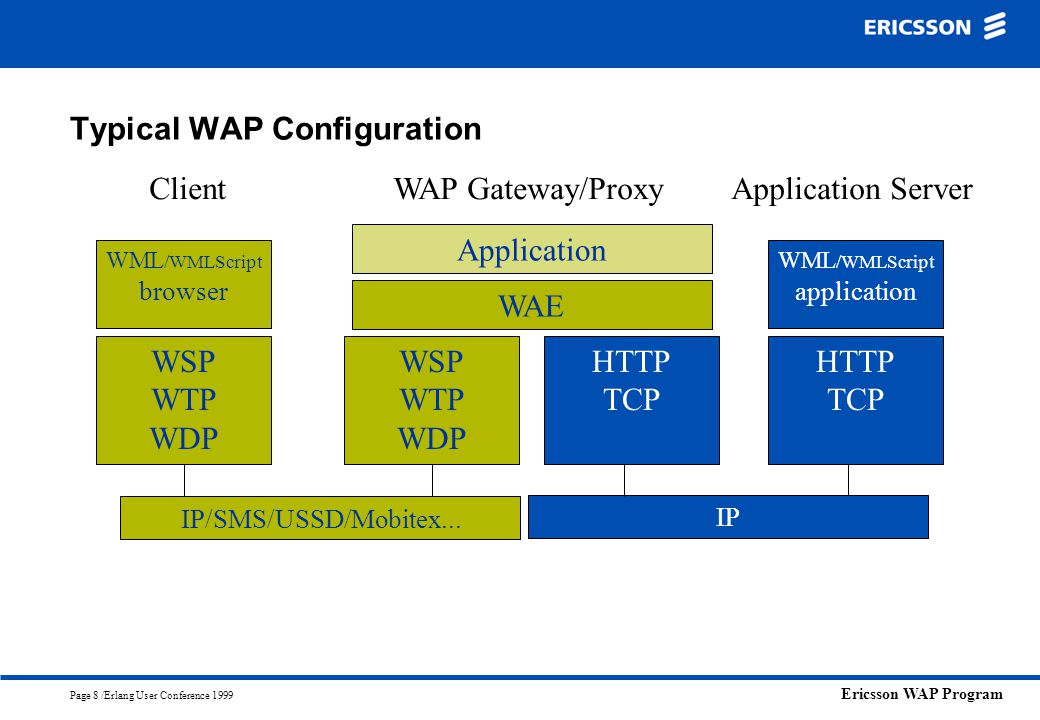 Typical WAP Configuration
