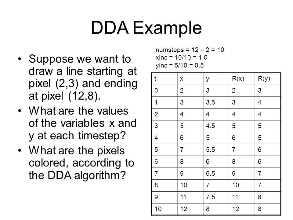 DDA Example numsteps = 12 – 2 = 10. xinc = 10/10 = 1.0. yinc = 5/10 = 0.5.