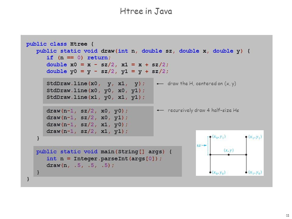 Htree in Java public class Htree {