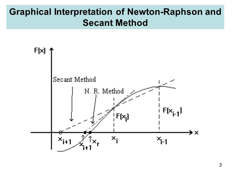 Graphical Interpretation of Newton-Raphson and Secant Method
