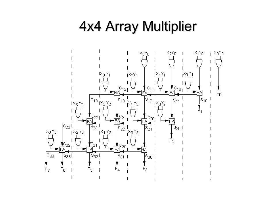 kuliah rangkaian digital kuliah 7  unit aritmatika
