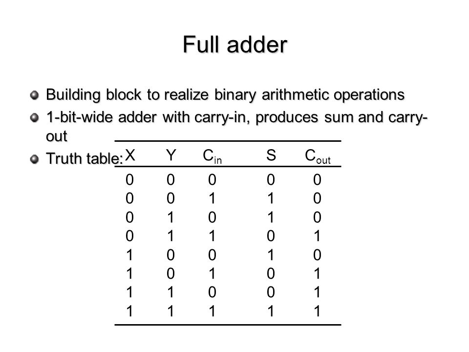 Full adder Building block to realize binary arithmetic operations