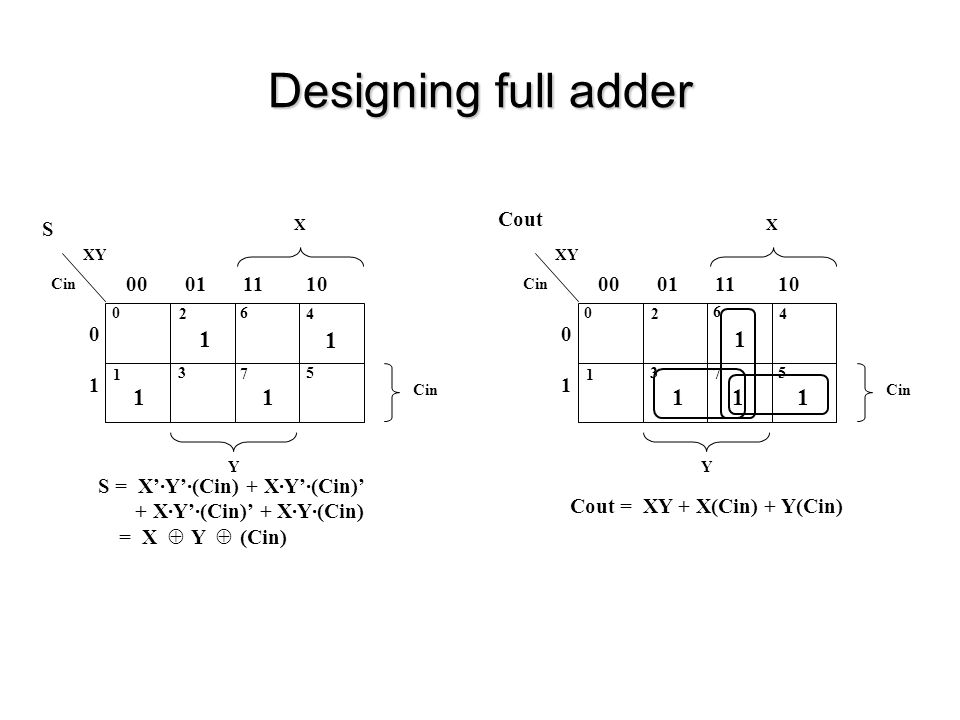 Designing full adder 1 00 01 11 10 Cout S 1 00 01 11 10